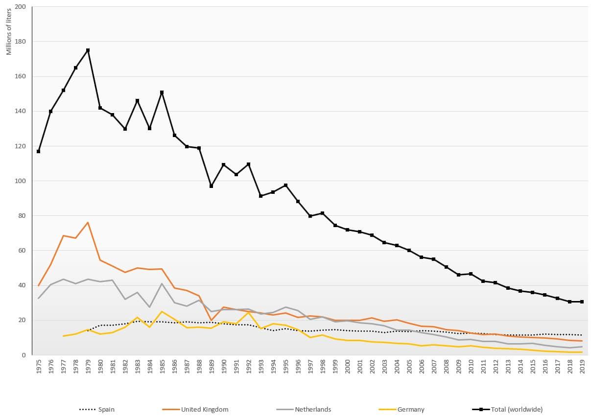 Sherry sales statistics 1975 - 2019