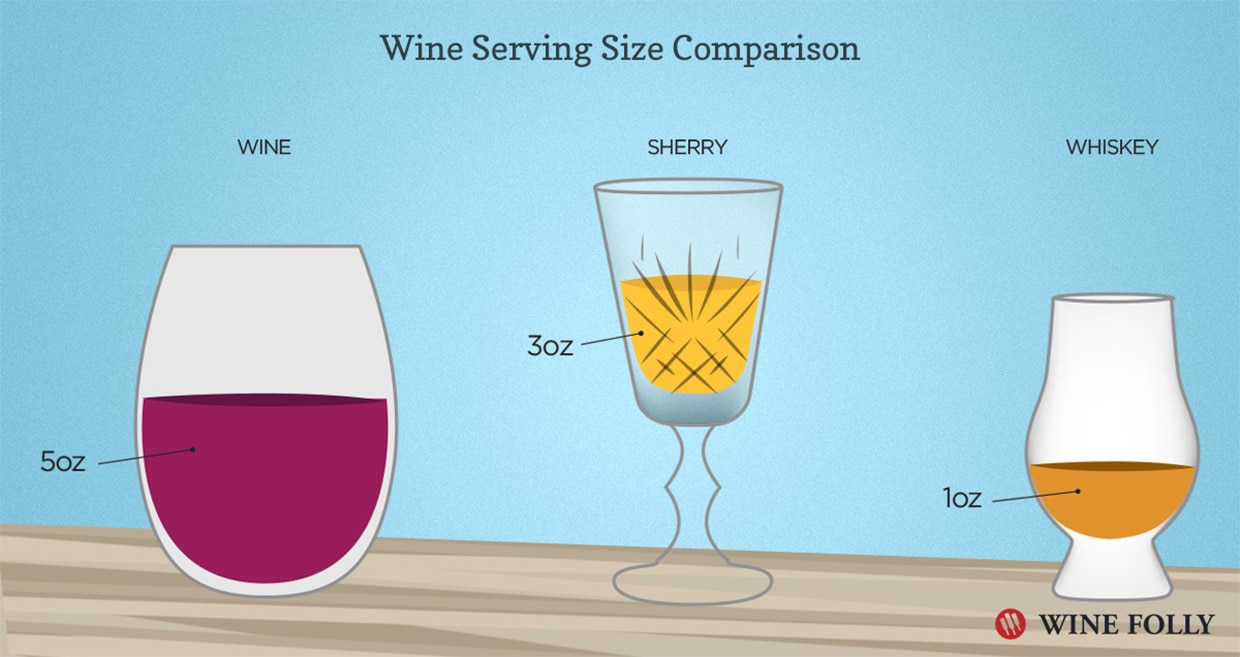 Sherry glass - Wine Folly
